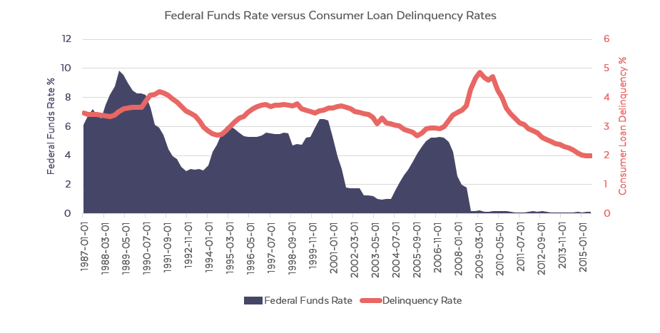 fed_funds_vs_loan_delinquency