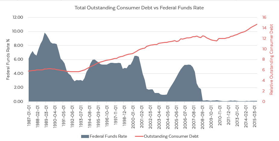 outstanding_debt_vs_fed_funds_rate