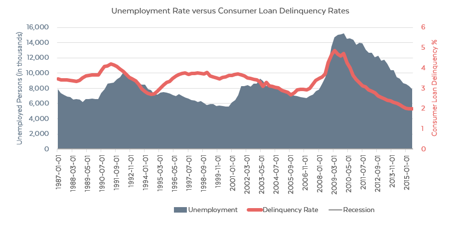 unemployment_vs_loan_delinquency