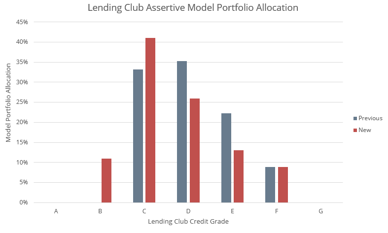 lendingclub_credit_model_updates_portfolio_allocation